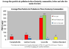 """<div class=""""source""""></div><div class=""""image-desc"""">Average fine particle air pollution in three Kentucky communities, before and after the smoke-free laws.</div><div class=""""buy-pic""""><a href=""""http://web2.lcni5.com/cgi-bin/c2newbuyphoto.cgi?pub=085&orig=Air%2BQuality%2Bchart-WEB.jpg"""" target=""""_new"""">Buy this photo</a></div>"""