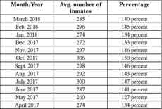"<div class=""source"">Zac Oakes</div><div class=""image-desc"">This table provides a monthly breakdown of how many inmates were lodged in the Taylor County Detention Center, on average. </div><div class=""buy-pic""><a href=""/photo_select/66740"">Buy this photo</a></div>"
