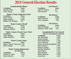 """<div class=""""source"""">CKNJ Photo</div><div class=""""image-desc"""">A look at the final results of some local races</div><div class=""""buy-pic""""><a href=""""/photo_select/68070"""">Buy this photo</a></div>"""